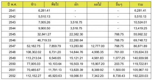 เกษตรอินทรีย์ ในประเทศไทย Organic Thailand